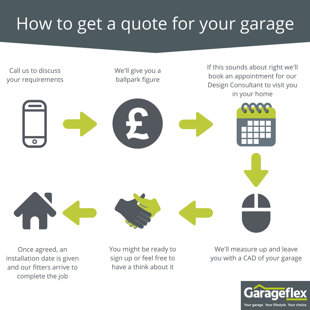 How to get a quote for your garage complete makeover garageflex